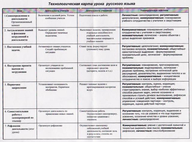карта урока русского языка